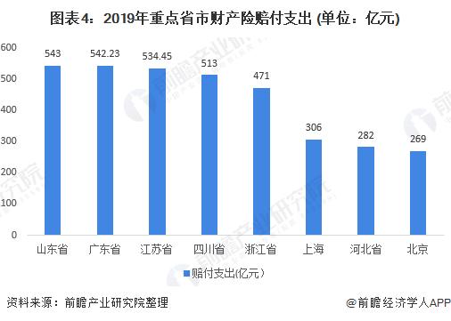 图表4:2019年重点省市财产险赔付支出 (单位:亿元)
