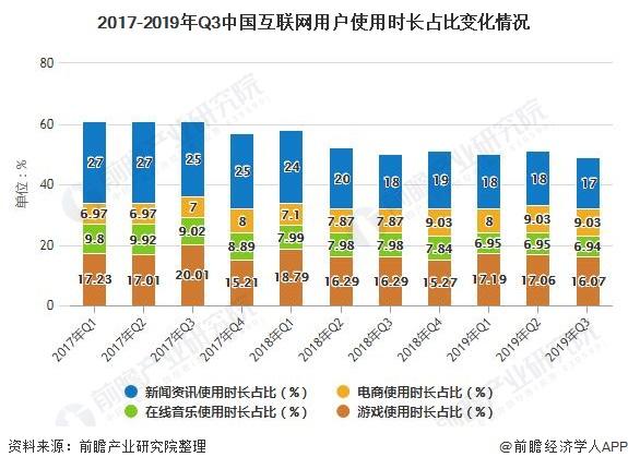 2017-2019年Q3中国互联网用户使用时长占比变化情况