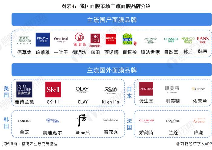 图表4:我国面膜市场主流面膜品牌介绍