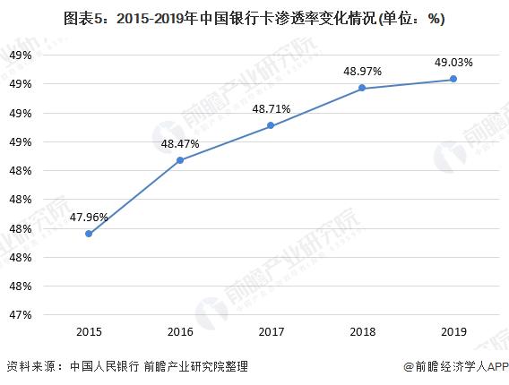图表5:2015-2019年中国银行卡渗透率变化情况(单位:%)