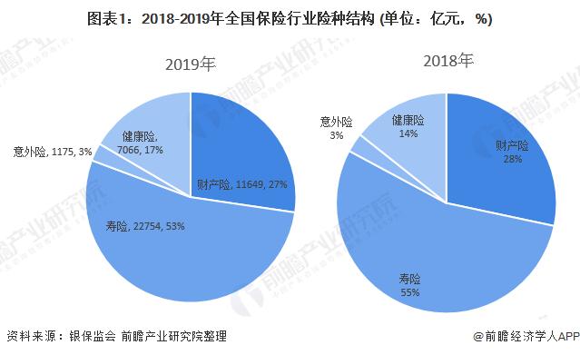 图表1:2018-2019年全国保险行业险种结构 (单位:亿元,%)