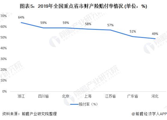 图表5:2019年全国重点省市财产险赔付率情况 (单位:%)
