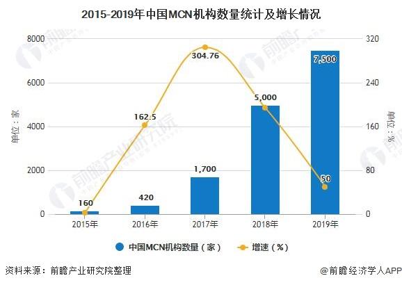 2015-2019年中国MCN机构数量统计及增长情况