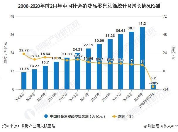 2008-2020年前2月年中国社会消费品零售总额统计及增长情况预测