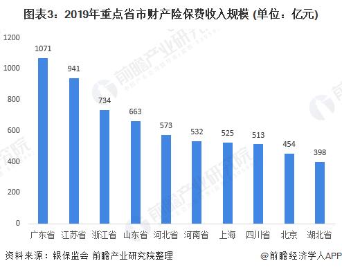 图表3:2019年重点省市财产险保费收入规模 (单位:亿元)