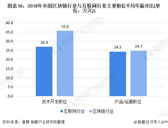 图表10:2019年中国区块链行业与互联网行业主要职位平均年薪对比(单位:万元))