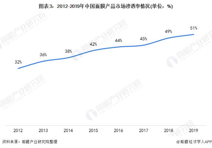 图表3:2012-2019年中国面膜产品市场渗透率情况(单位:%)