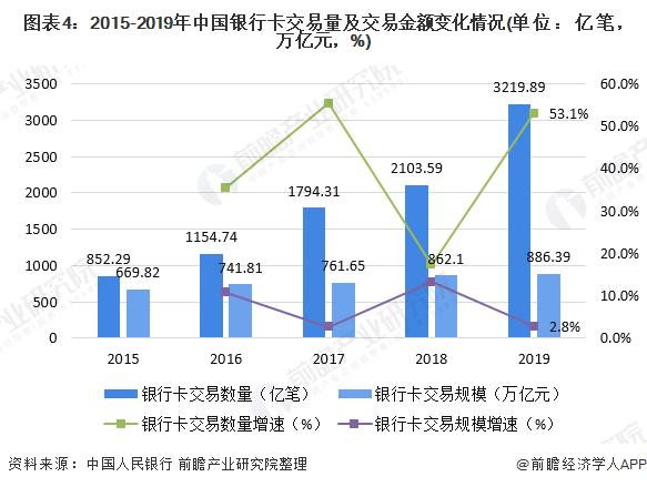 图表4:2015-2019年中国银行卡交易量及交易金额变化情况(单位:亿笔,万亿元,%)