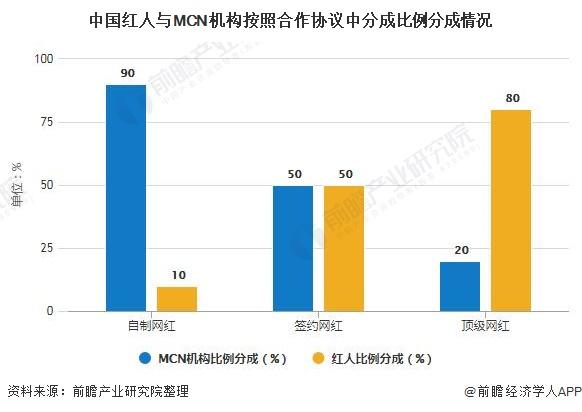 中国红人与MCN机构按照合作协议中分成比例分成情况