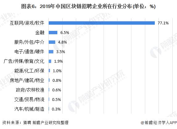 图表6:2019年中国区块链招聘企业所在行业分布(单位:%)