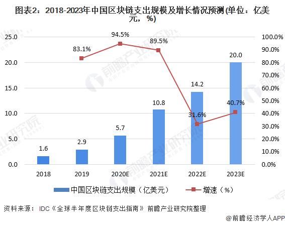 图表2:2018-2023年中国区块链支出规模及增长情况预测(单位:亿美元,%)
