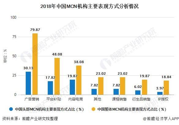 2018年中国MCN机构主要表现方式分析情况