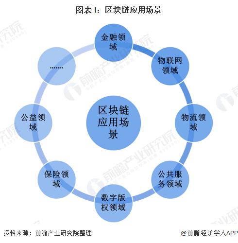 图表1:区块链应用场景