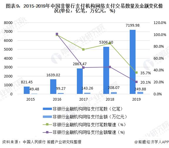 图表9:2015-2019年中国非银行支付机构网络支付交易数量及金额变化情况(单位:亿笔,万亿元,%)