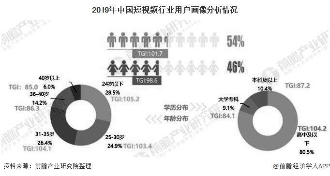 2019年中国短视频行业用户画像分析情况