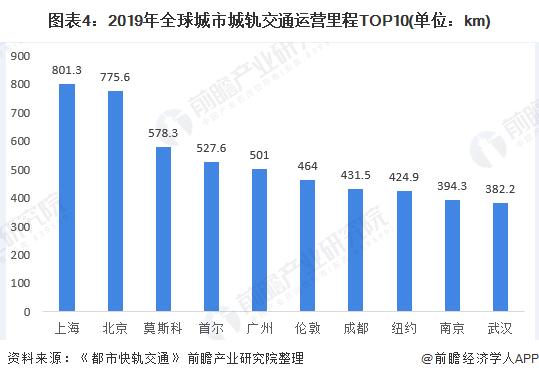 图表4:2019年全球城市城轨交通运营里程TOP10(单位:km)