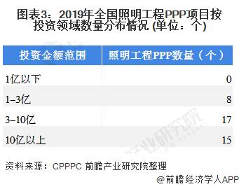 图表3:2019年全国照明工程PPP项目按投资领域数量分布情况 (单位:个)