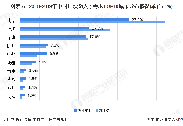 图表7:2018-2019年中国区块链人才需求TOP10城市分布情况(单位:%)