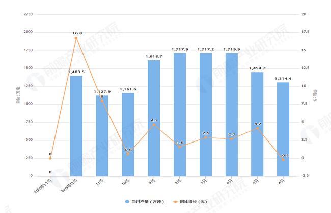 2020年2月前全国饮料产量及增长情况图