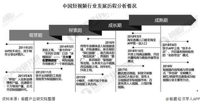 中国短视频行业发展历程分析情况