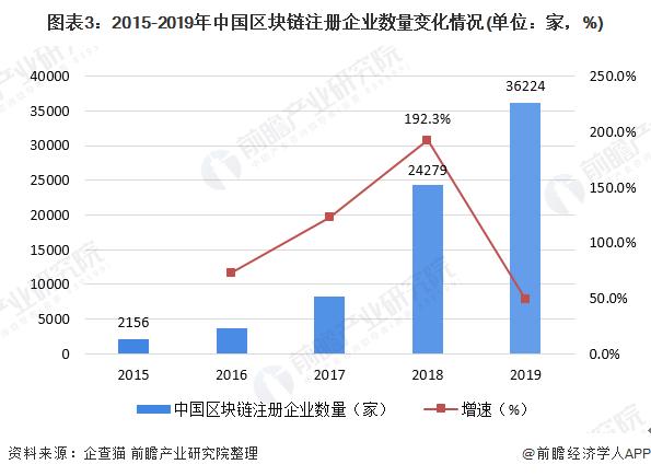 图表3:2015-2019年中国区块链注册企业数量变化情况(单位:家,%)