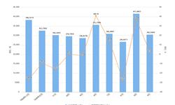 2020年1-2月我国<em>茶叶</em>出口量及金额增长情况分析