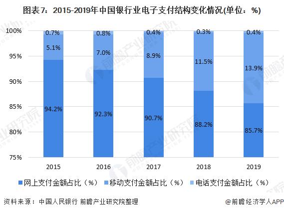 图表7:2015-2019年中国银行业电子支付结构变化情况(单位:%)