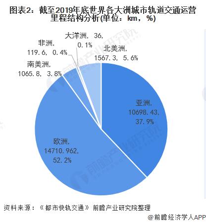 图表2:截至2019年底世界各大洲城市轨道交通运营里程结构分析(单位:km,%)