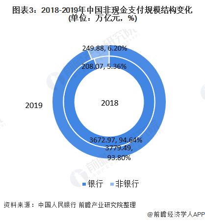 图表3:2018-2019年中国非现金支付规模结构变化(单位:万亿元,%)