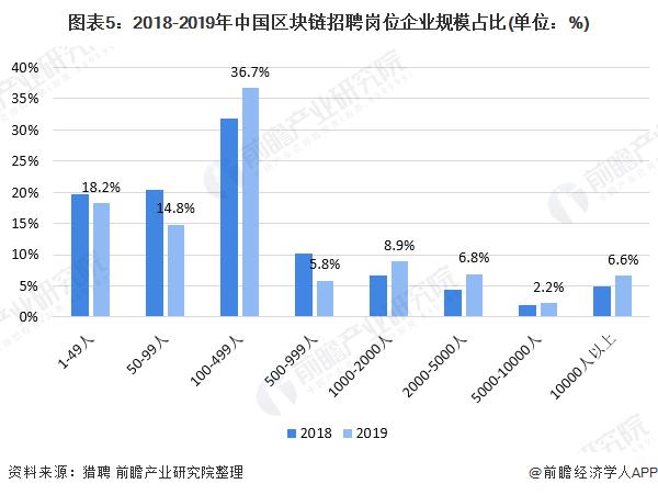 图表5:2018-2019年中国区块链招聘岗位企业规模占比(单位:%)