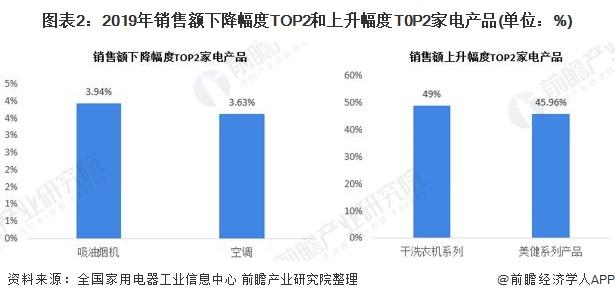 图表2:2019年销售额下降幅度TOP2和上升幅度T0P2家电产品(单位:%)