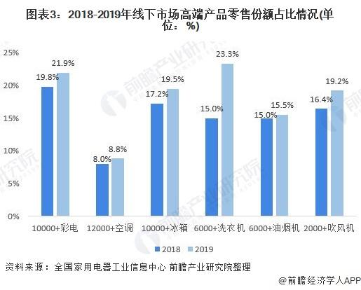 图表3:2018-2019年线下市场高端产品零售份额占比情况(单位:%)