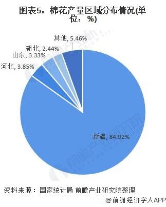 图表5:棉花产量区域分布情况(单位:%)