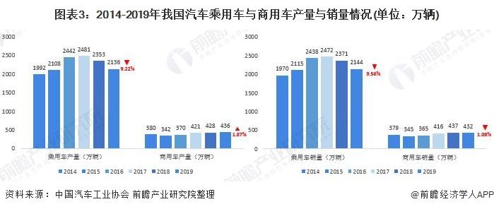 图表3:2014-2019年我国汽车乘用车与商用车产量与销量情况(单位:万辆)