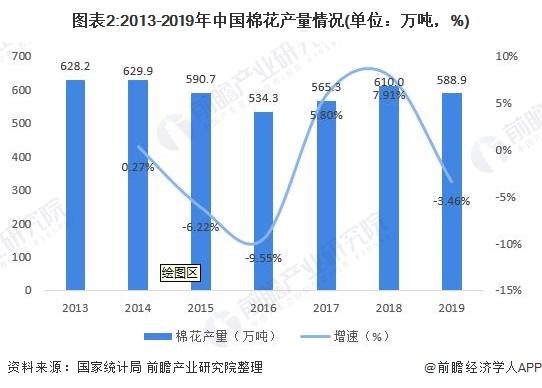 图表2:2013-2019年中国棉花产量情况(单位:万吨,%)