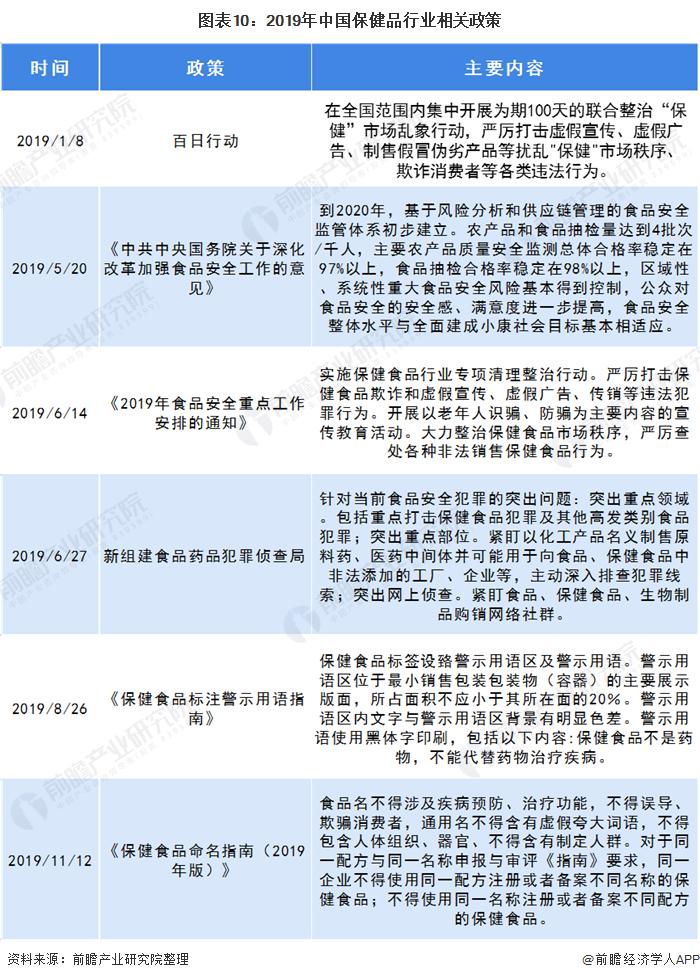 图表10:2019年中国保健品行业相关政策