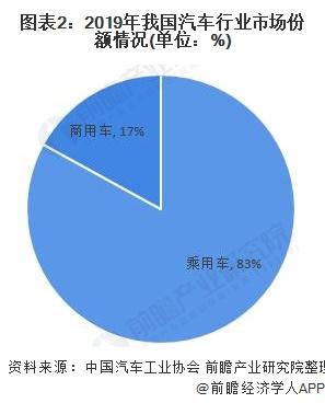 图表2:2019年我国汽车行业市场份额情况(单位:%)