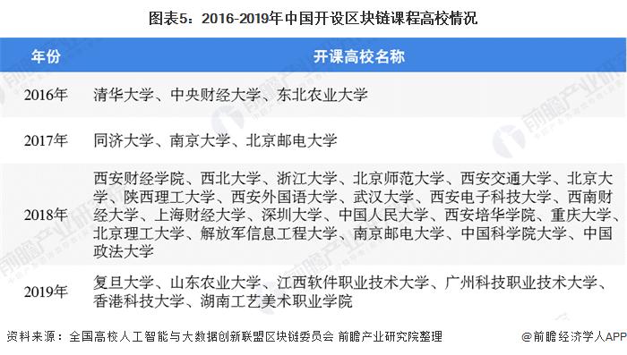 图表5:2016-2019年中国开设区块链课程高校情况