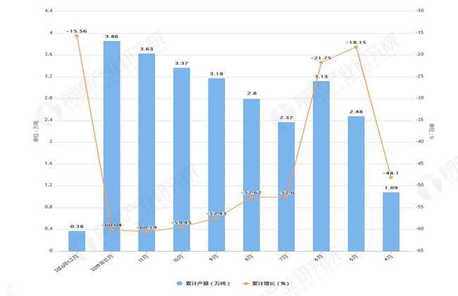 2020年2月前河北省合成洗涤剂产量及增长情况图