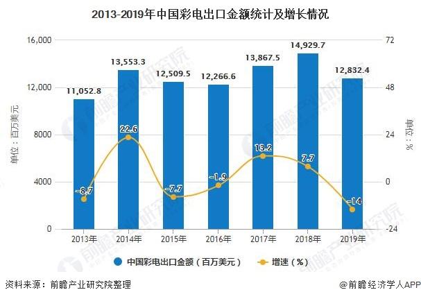 2013-2019年中国彩电出口金额统计及增长情况