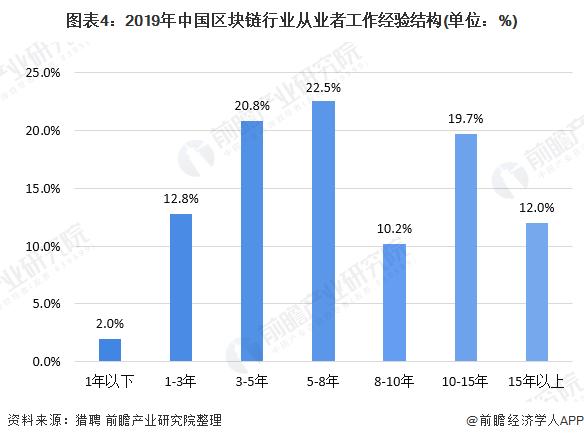 图表4:2019年中国区块链行业从业者工作经验结构(单位:%)