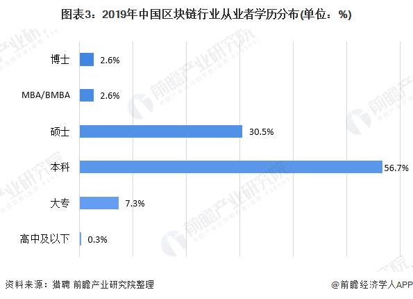 图表3:2019年中国区块链行业从业者学历分布(单位:%)