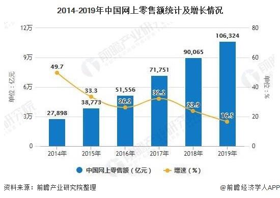 2014-2019年中国网上零售额统计及增长情况