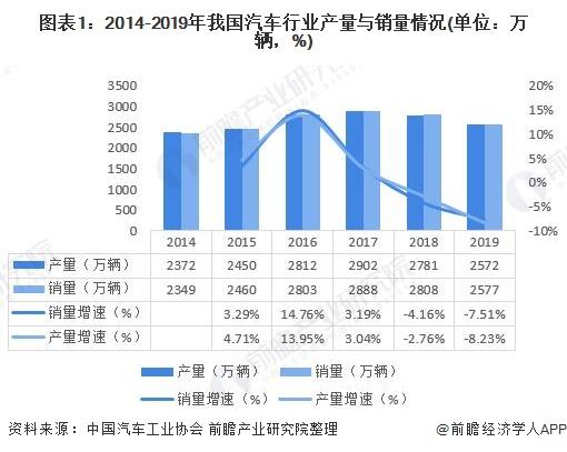 图表1:2014-2019年我国汽车行业产量与销量情况(单位:万辆,%)