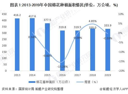 图表1:2013-2019年中国棉花种植面积情况(单位:万公顷,%)