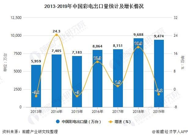 2013-2019年中国彩电出口量统计及增长情况