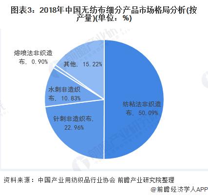 图表3:2018年中国无纺布细分产品市场格局分析(按产量)(单位:%)