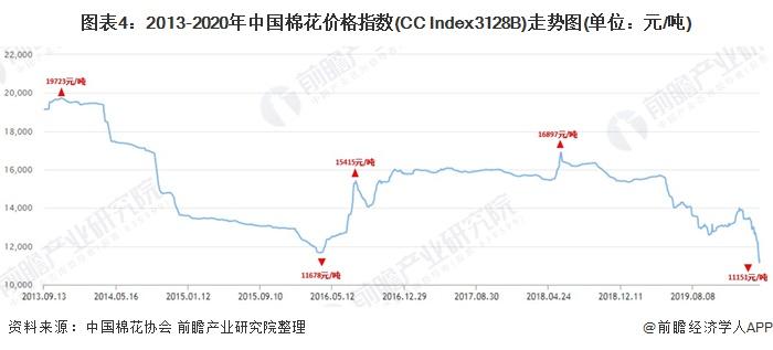 图表4:2013-2020年中国棉花价格指数(CC Index3128B)走势图(单位:元/吨)