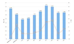 2020年1-2月北京市<em>塑料制品</em>产量及增长情况分析