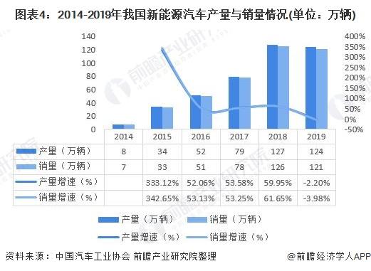 图表4:2014-2019年我国新能源汽车产量与销量情况(单位:万辆)